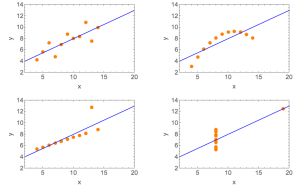 Anscombe's Quartet of data that have the same means, variances, correlation, and linear fit.